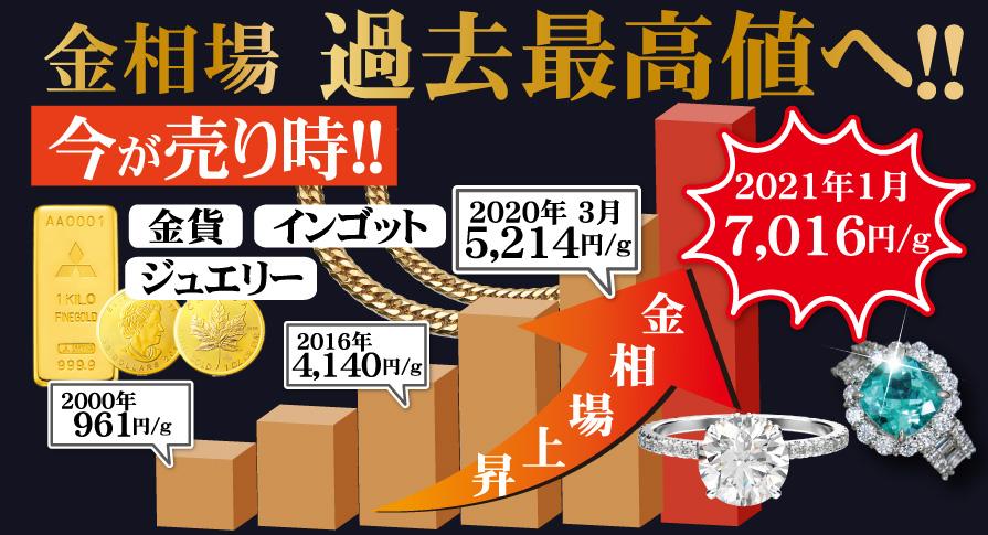金相場過去最高値へ(2021/1)